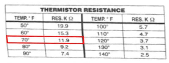 Kenmore Elite Dryer Thermistor Resistance Value Table